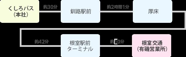 釧路-根室間 所要時間